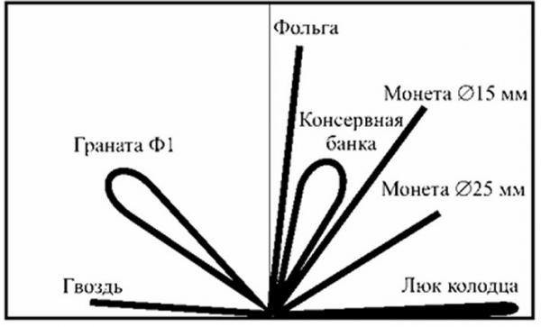 Металлоискатель АКА Беркут 5 – кратко о главном. (Обзор и советы+)