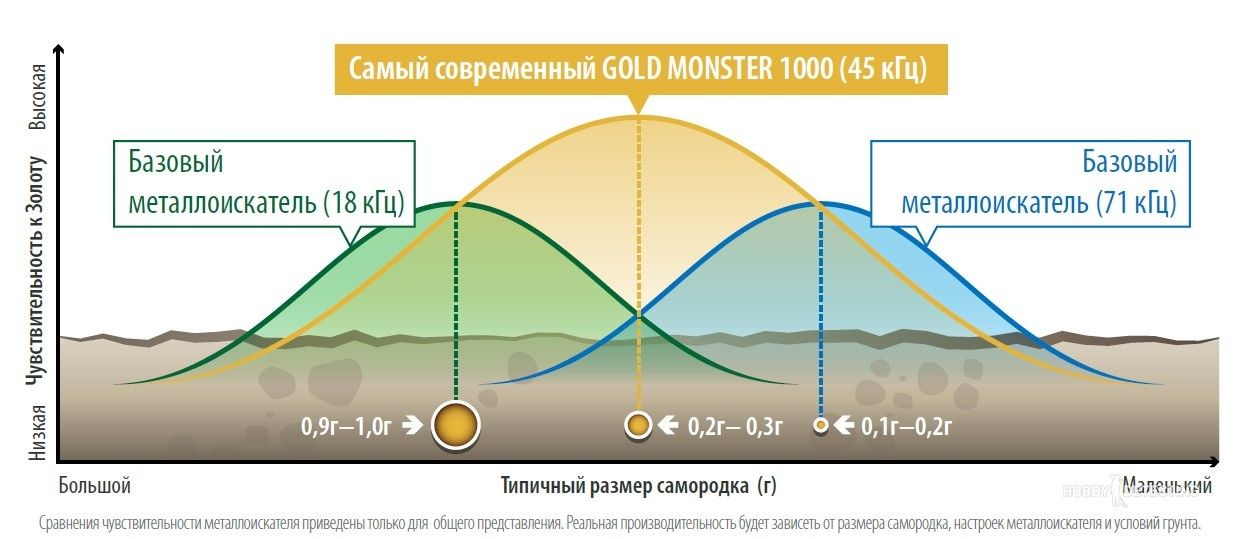 Что известно про металлоискатель Minelab Gold Monster 1000?