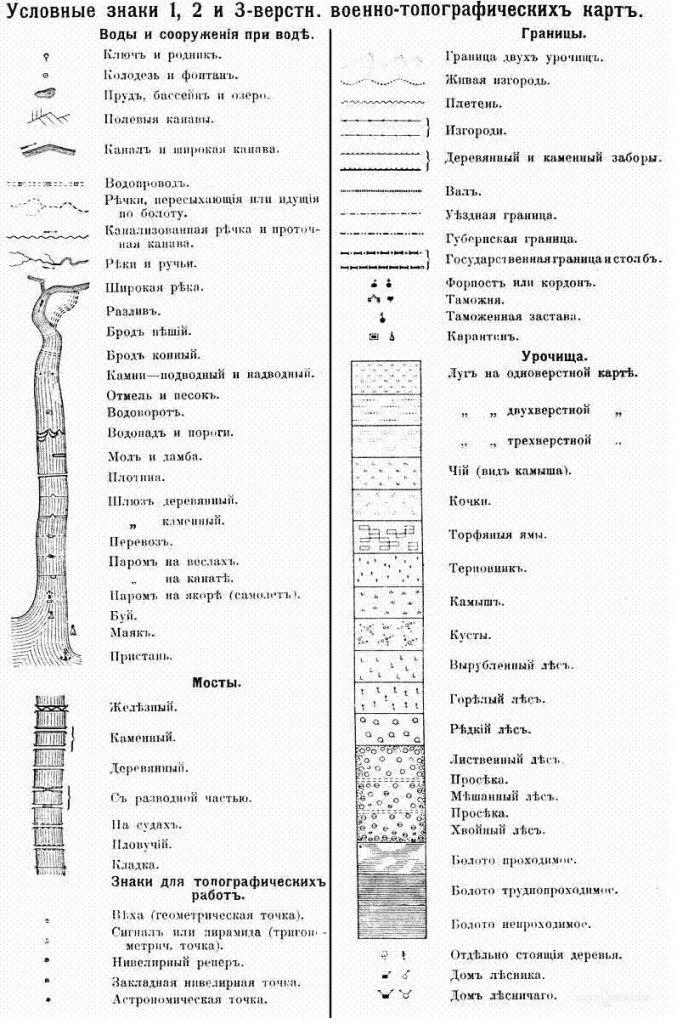Условные обозначения на карте Шуберта - одно-, двух- и трёхверстовке (легенда карты)