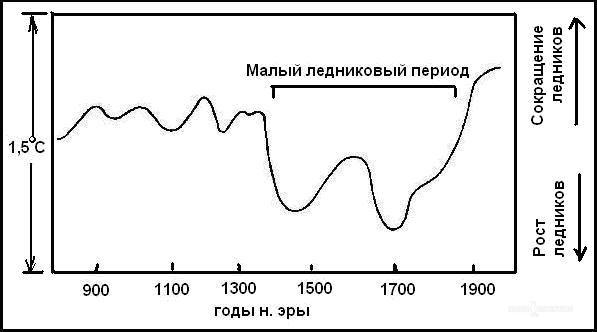 malyj-lednikovyj-period