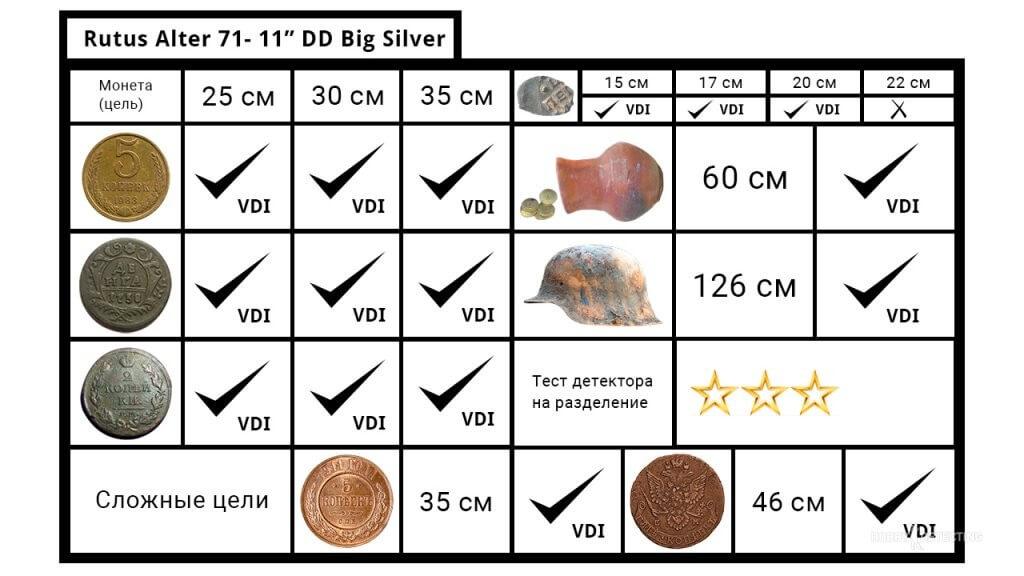 """Rutus Alter 71 - тесты глубины металлоискателя в режимах """"Монеты"""" на 15 кГц и """"Большое серебро"""" на 5 кГц! Результат!"""